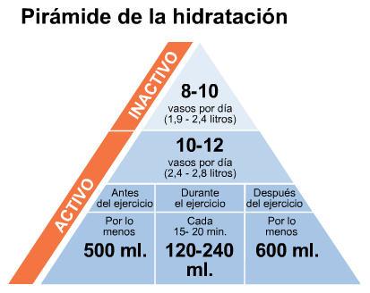 piramide de hidratacion