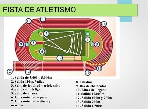 pista-de-atletismo