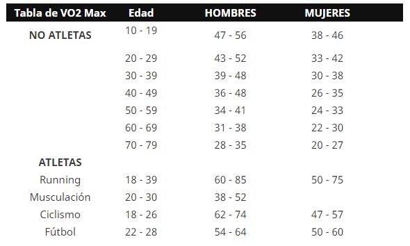 TABLA VO2 MAX